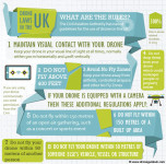 UK Drone/Quadcopter Laws